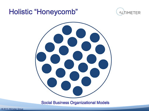 honeycomd framework social media
