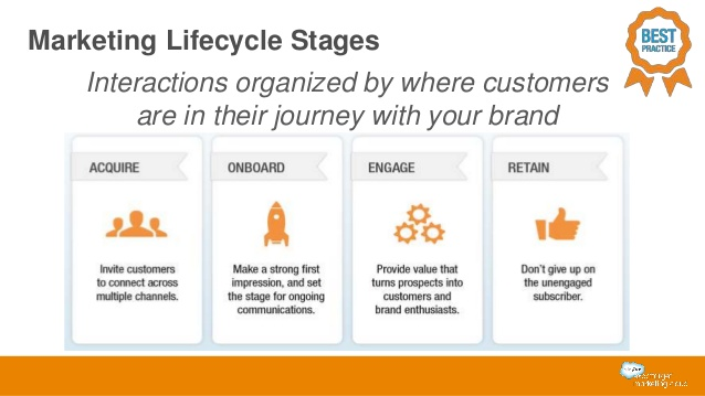 Marketing Lifecycle Stages